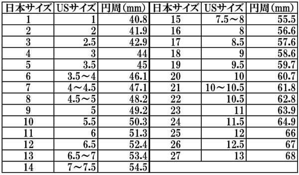 クロムハーツのリングサイズはUSサイズとなりますので、コチラの換算表を参考にお選びくださいませ。